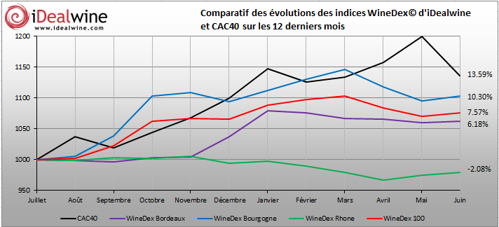 graph winedex juin
