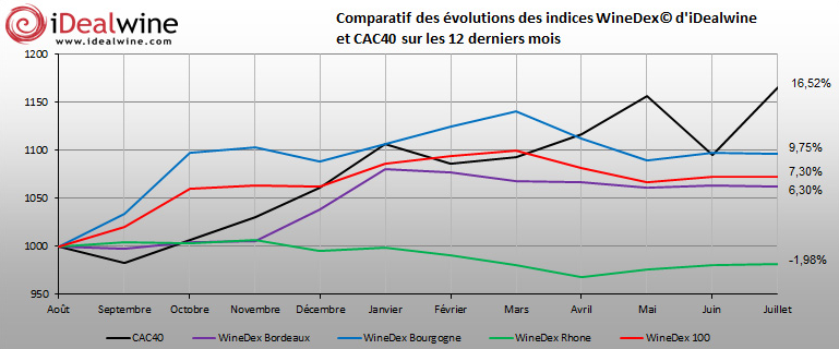graphique indices iDealwinejuillet2013