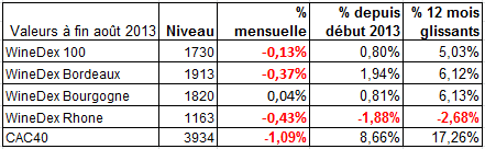 indices iDealwineaout tableau