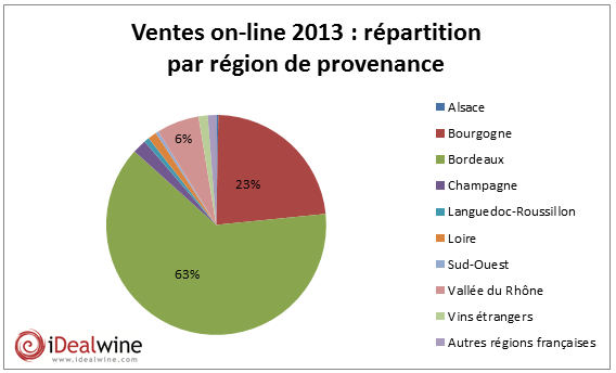 grapgique repartition geographique