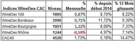 Indices WineDex® iDealwine : +0,87% en mai dans un marché qui poursuit son internationalisation