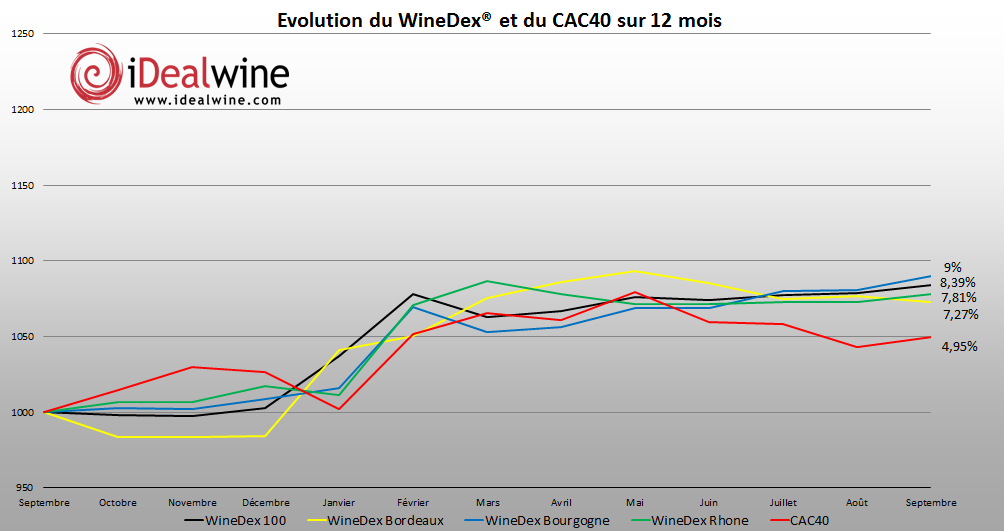 indices iDealwinegraphique