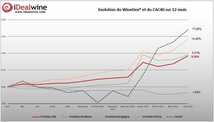 Dopés par l'attractivité de l'euro, les indices WineDex® d'iDealwine progressent de 2,23% en avril