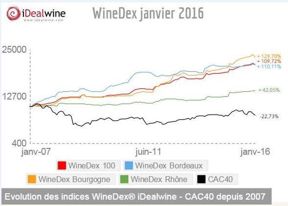 wineDex iDealwine