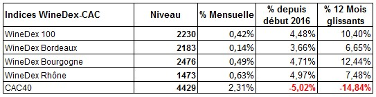 indices iDealwineavril 2016