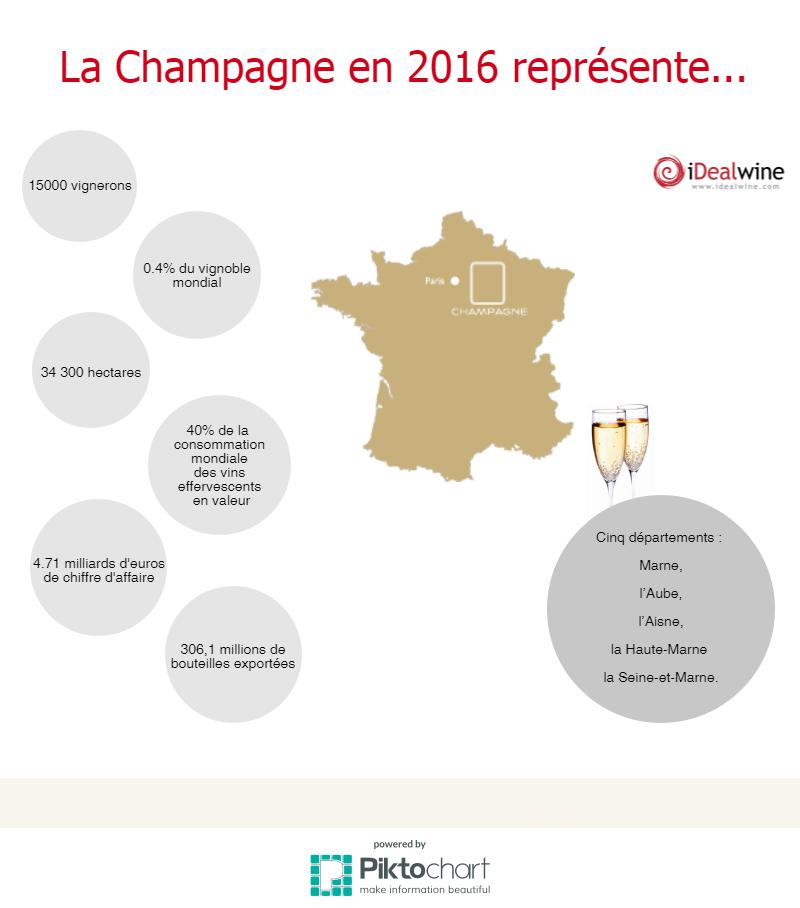 Infographie champagne 2016