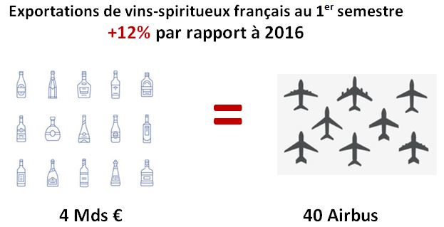 Infographie exports