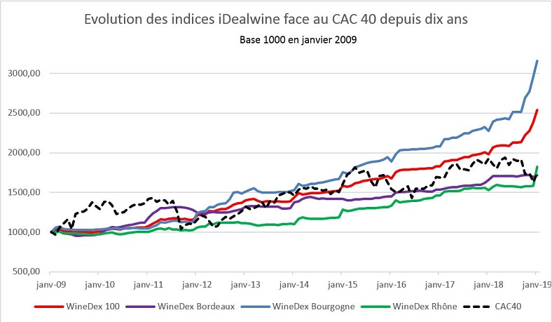graphique indices idealwine winedex